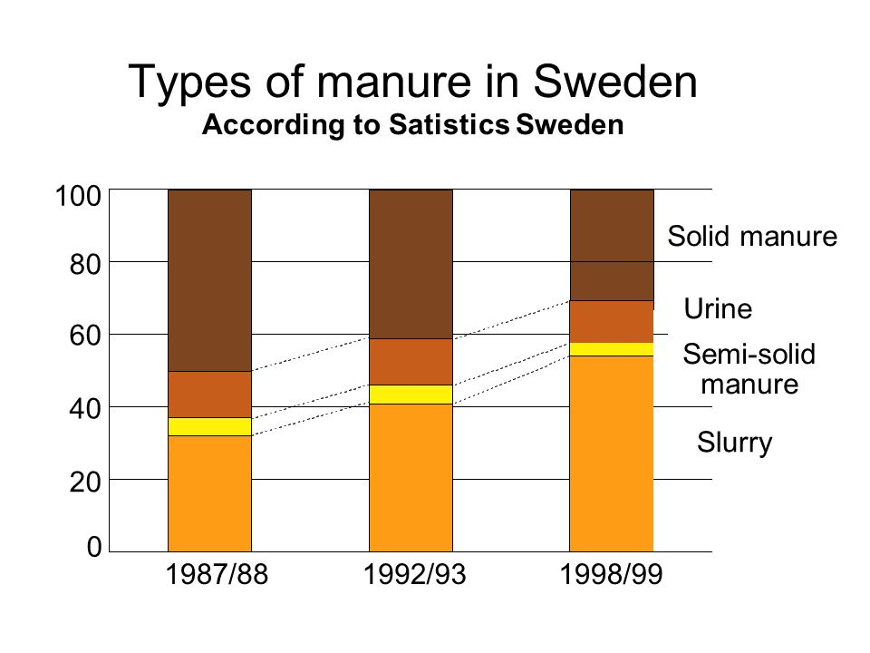 Types of manure in Sweden According to Satistics Sweden 1987/881992/931998/99 0 20 40 60 80 100 Solid manure Semi-solid manure Urine Slurry