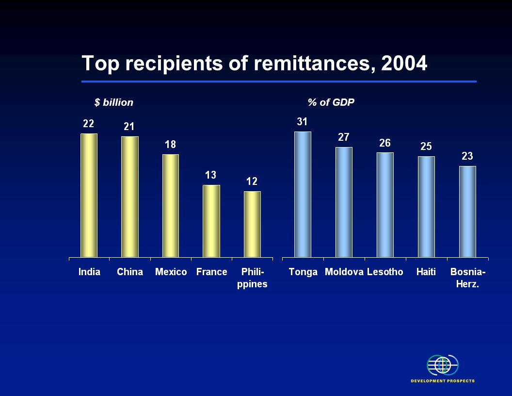 Private debt and portfolio equity FDI ODA Recorded remittances Remittances have continued to increase