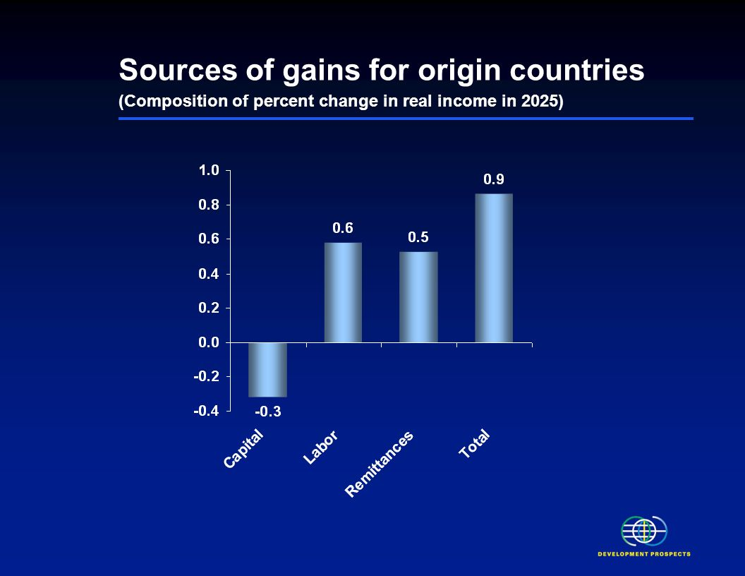 Migration boosts welfare for most households Change in real income in 2025 $billion Percentage increase from baseline 0.4 -6.0 0.9 200.