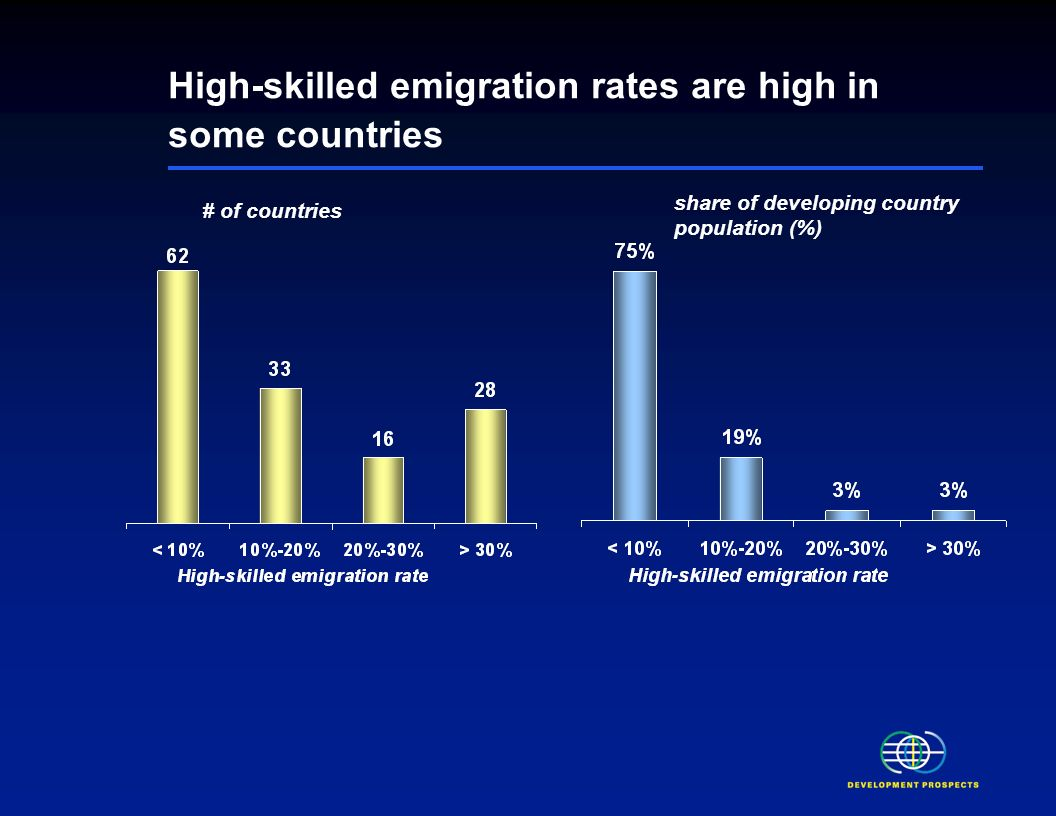 Impact of high-skilled migration on origin countries is complex High-skilled emigration also generates remittances and diaspora benefits However, countries lose: –Skilled workers –Opportunities for training –Improved governance