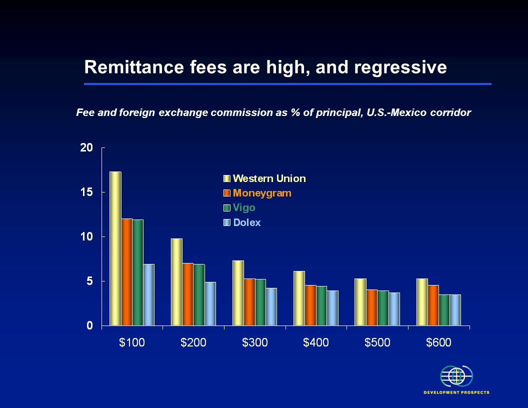 Large remittance flows may lead to currency appreciation and adverse effects on exports Remittances may create dependency Remittance channels may be misused for money laundering and financing of terror Downside