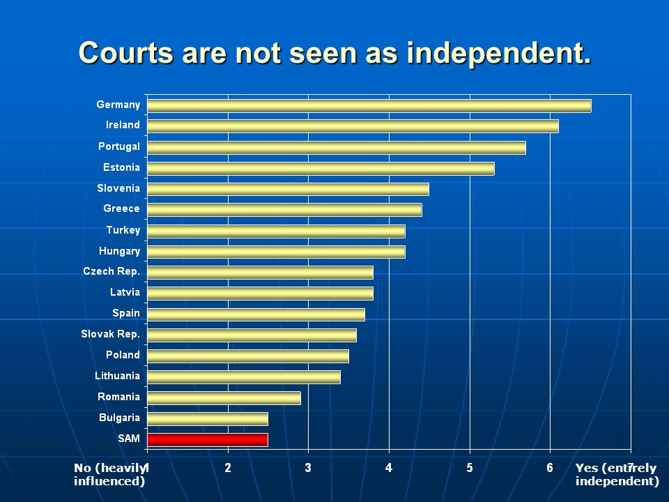 Courts are not seen as independent. No (heavily influenced) Yes (entirely independent)