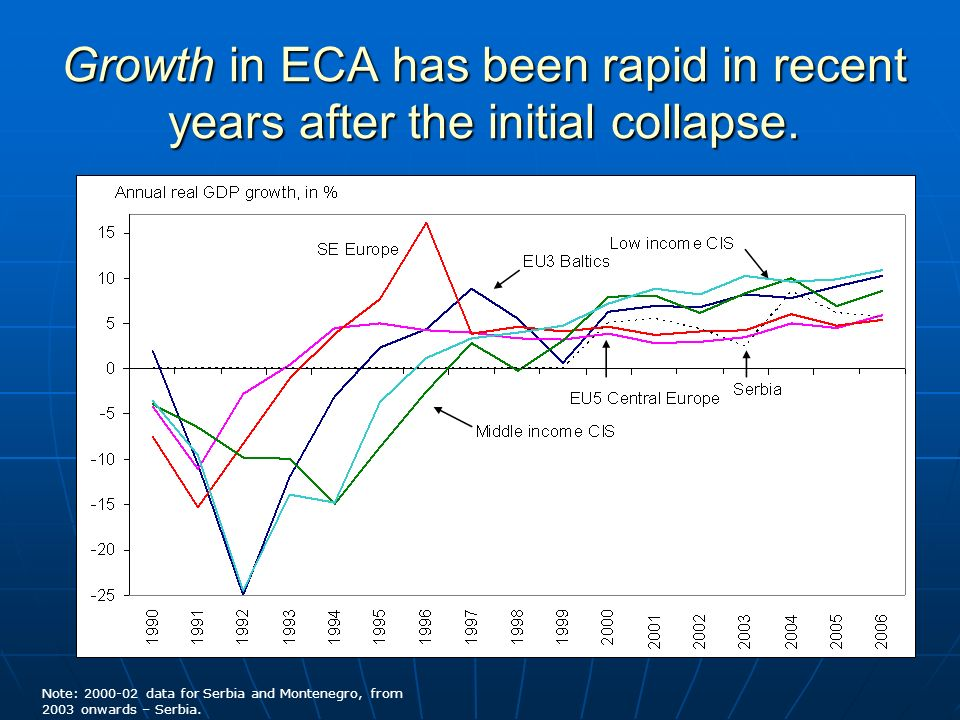 Growth in ECA has been rapid in recent years after the initial collapse.