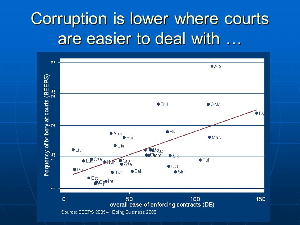 Corruption is lower where courts are easier to deal with …
