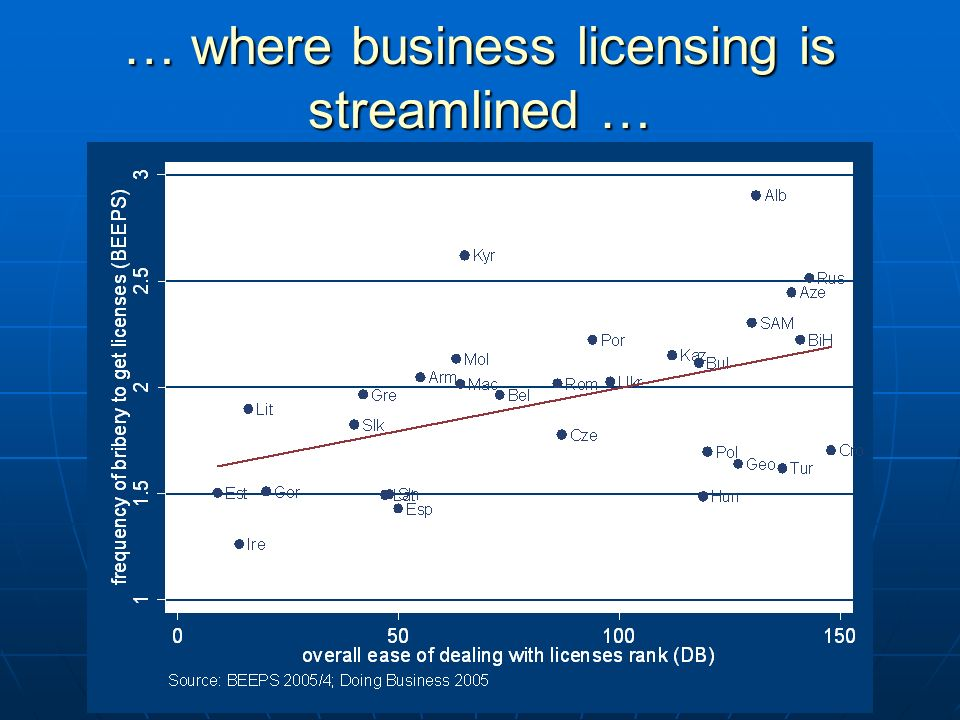 … where business licensing is streamlined …