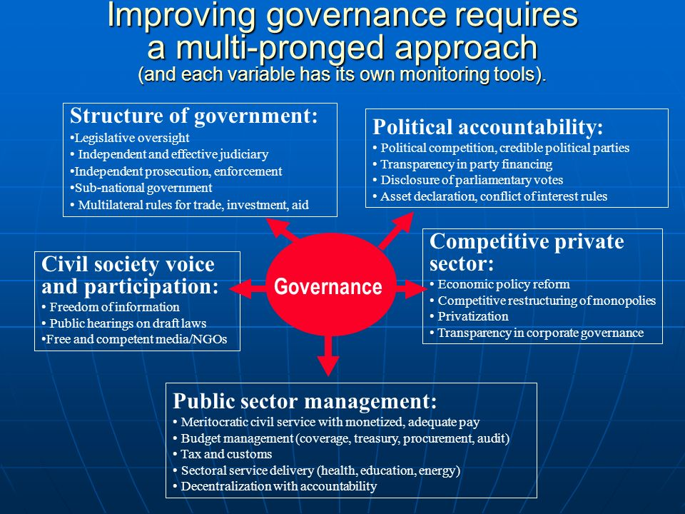 Structure of government: Legislative oversight Independent and effective judiciary Independent prosecution, enforcement Sub-national government Multilateral rules for trade, investment, aid Political accountability: Political competition, credible political parties Transparency in party financing Disclosure of parliamentary votes Asset declaration, conflict of interest rules Civil society voice and participation: Freedom of information Public hearings on draft laws Free and competent media/NGOs Competitive private sector: Economic policy reform Competitive restructuring of monopolies Privatization Transparency in corporate governance Public sector management: Meritocratic civil service with monetized, adequate pay Budget management (coverage, treasury, procurement, audit) Tax and customs Sectoral service delivery (health, education, energy) Decentralization with accountability Governance Improving governance requires a multi-pronged approach (and each variable has its own monitoring tools).