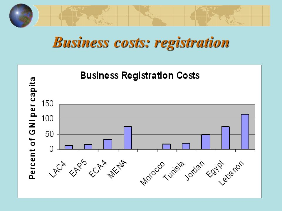 Business costs: registration
