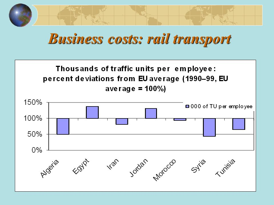 Business costs: rail transport