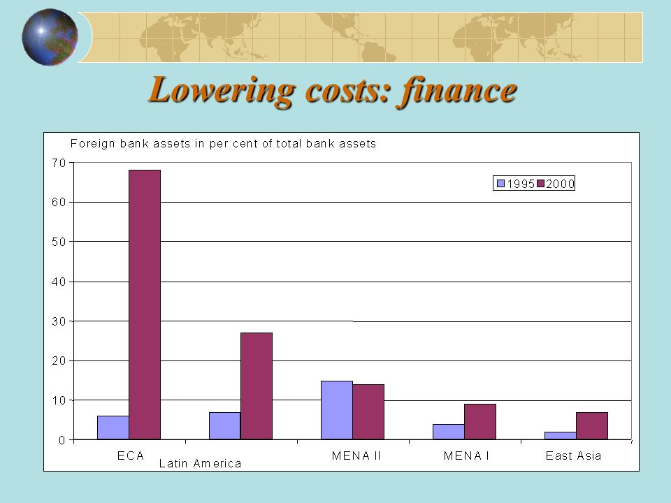 Lowering costs: finance