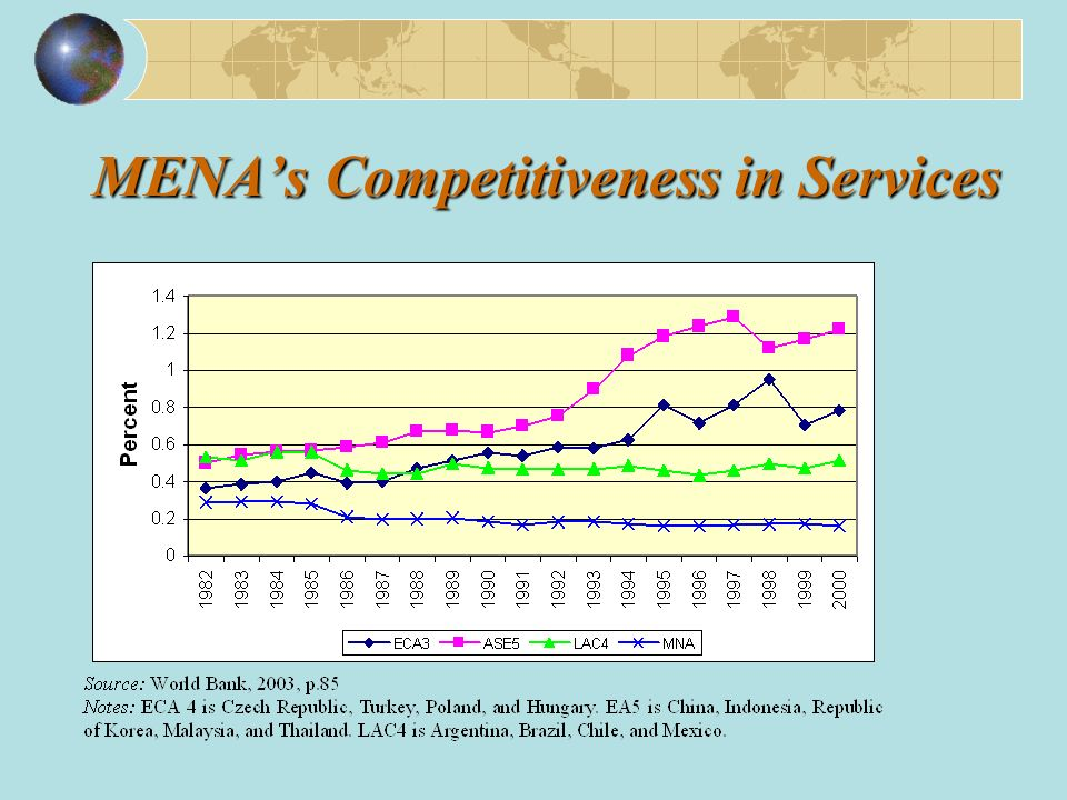 MENAs Competitiveness in Services
