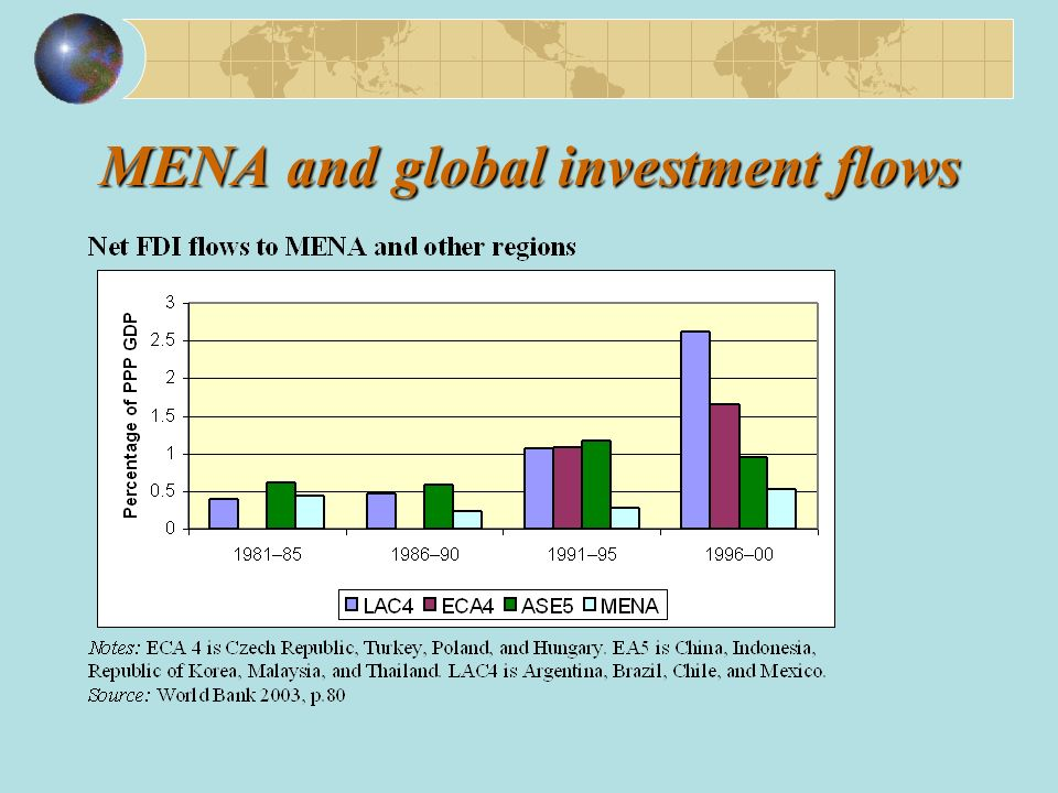 MENA and global investment flows