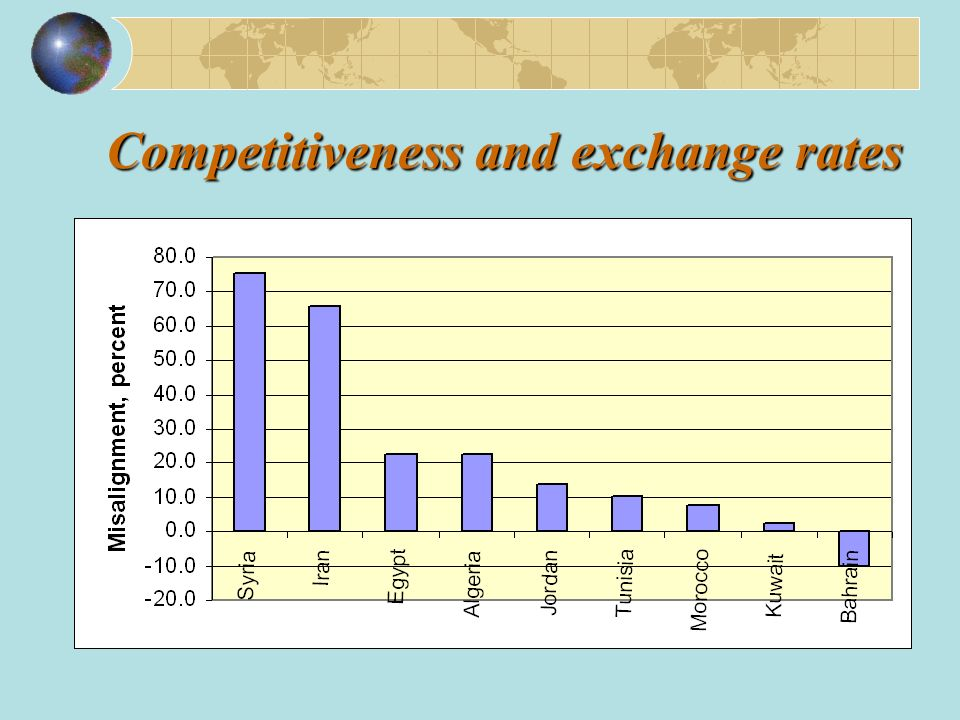 Competitiveness and exchange rates
