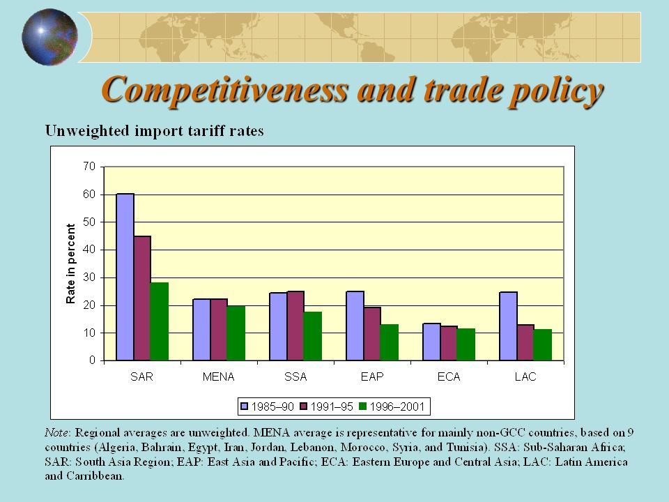 Competitiveness and trade policy