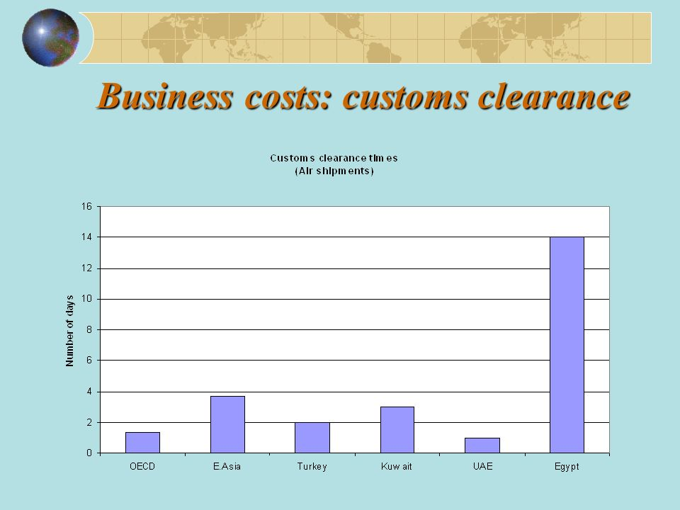 Business costs: customs clearance