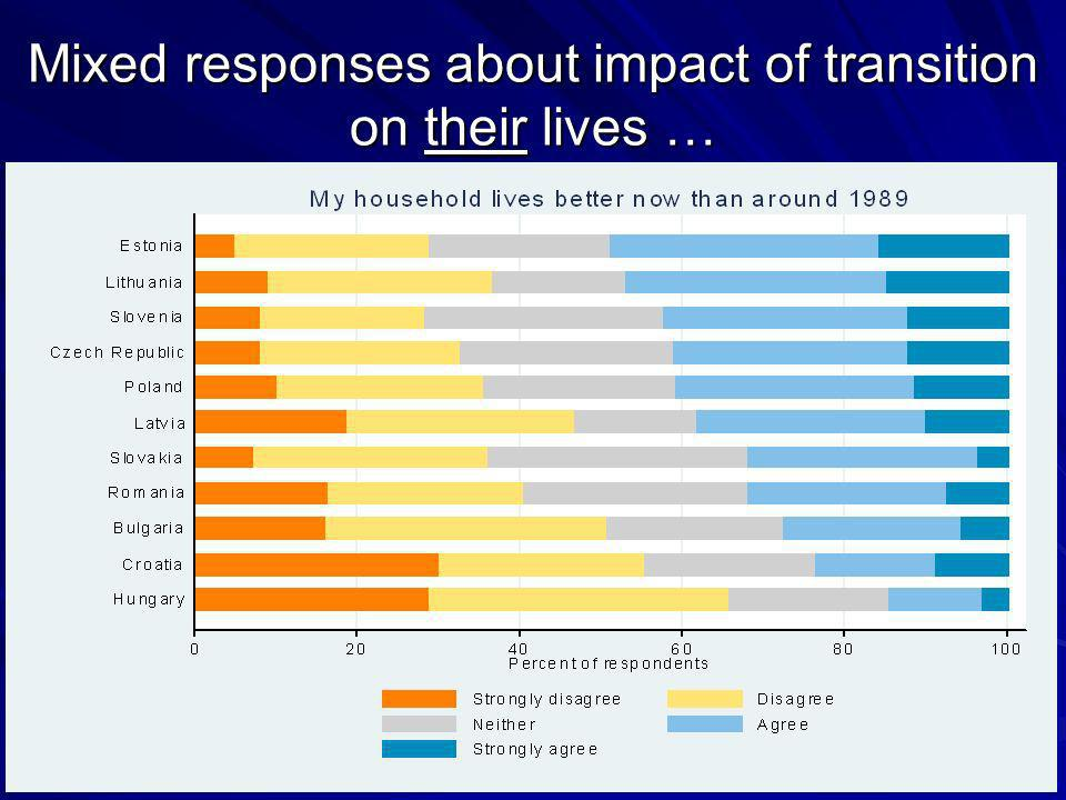 Mixed responses about impact of transition on their lives …
