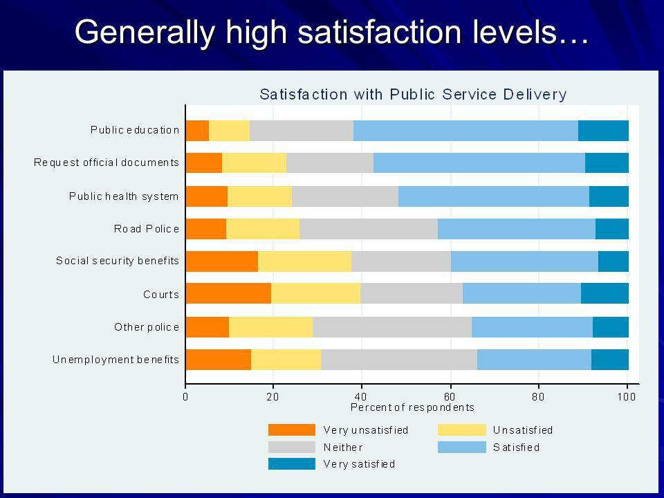 Generally high satisfaction levels…
