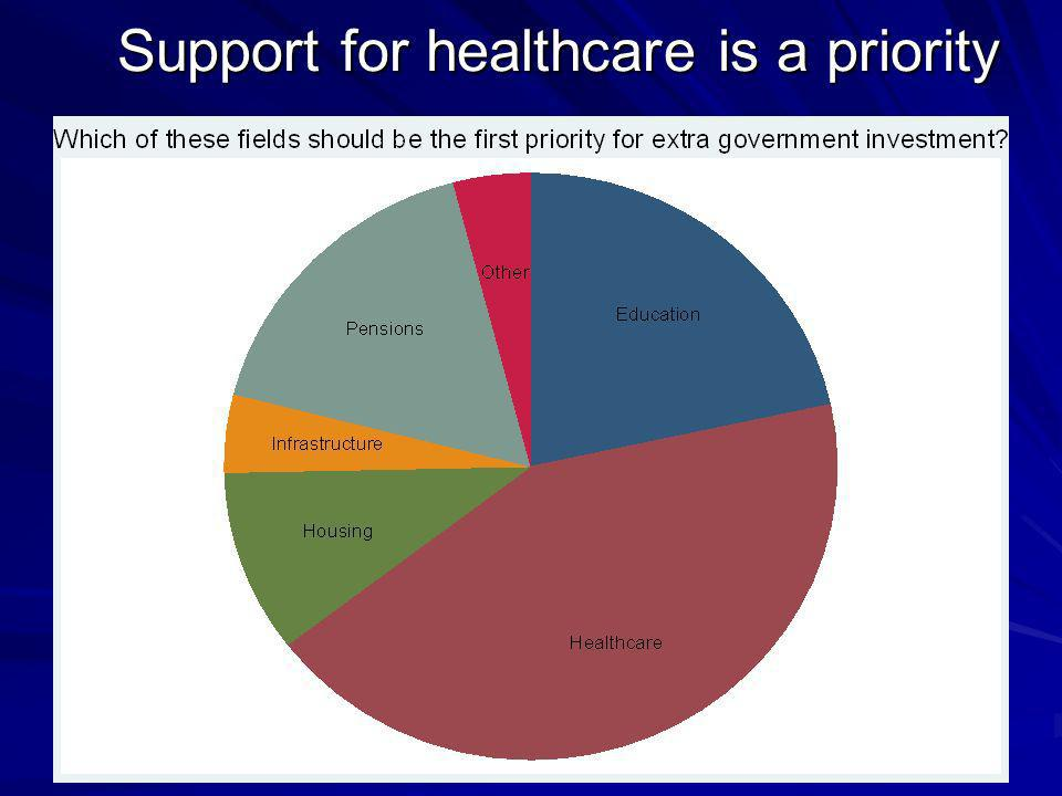 Support for healthcare is a priority