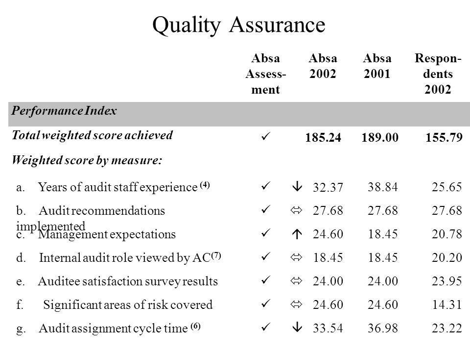 Quality Assurance Absa Assess- ment Absa 2002 Absa 2001 Respon- dents 2002 Performance Index Total weighted score achieved 185.24189.00155.79 Weighted score by measure: a.
