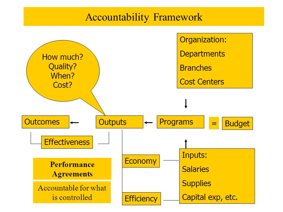 Accountability Framework OutcomesOutputs Programs Inputs: Salaries Supplies Capital exp, etc.