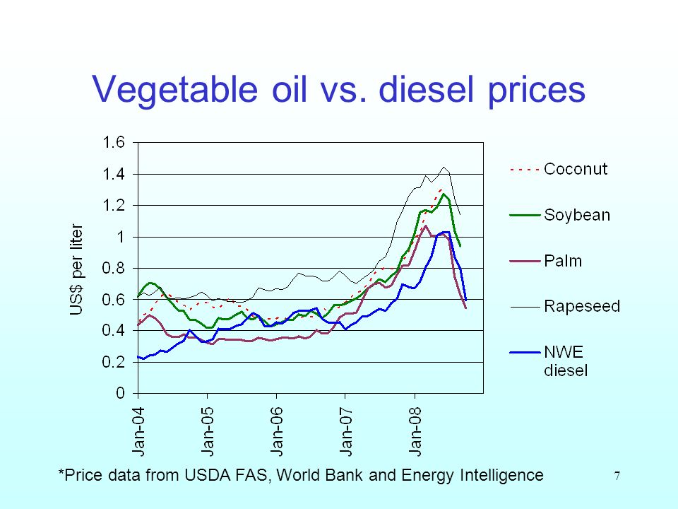 7 Vegetable oil vs. diesel prices *Price data from USDA FAS, World Bank and Energy Intelligence