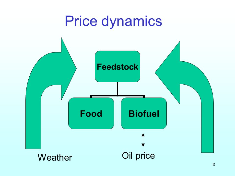 8 Price dynamics Feedstock FoodBiofuel Oil price Weather