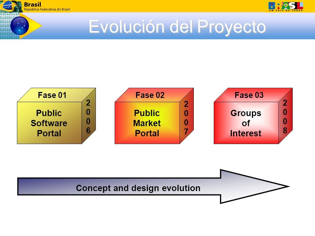 Evolución del Proyecto Concept and design evolution Groups of Interest Public Market Portal Public Software Portal Fase 02Fase 01Fase 03 20062006 20082008 20072007