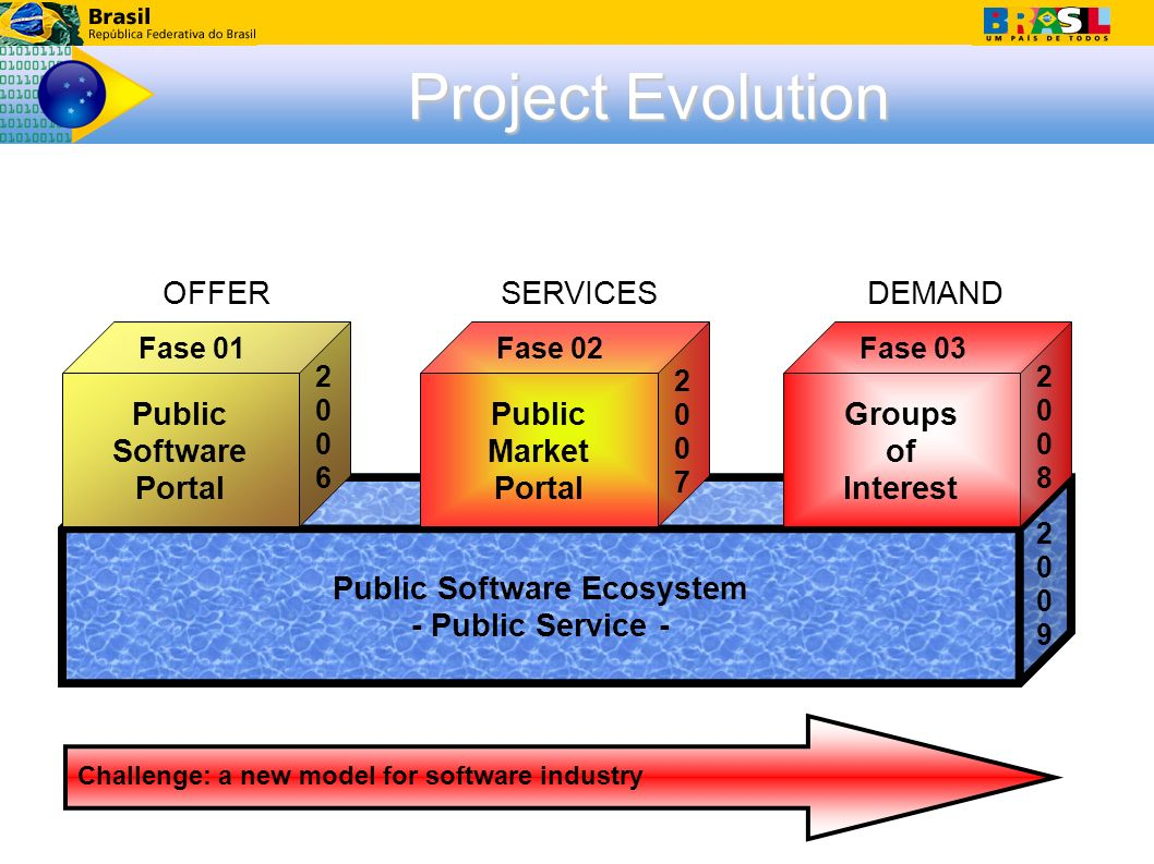 Challenge: a new model for software industry Project Evolution Public Software Ecosystem - Public Service - Groups of Interest Public Market Portal Public Software Portal Fase 02Fase 01Fase 03 20062006 20082008 20072007 20092009 OFFERSERVICESDEMAND
