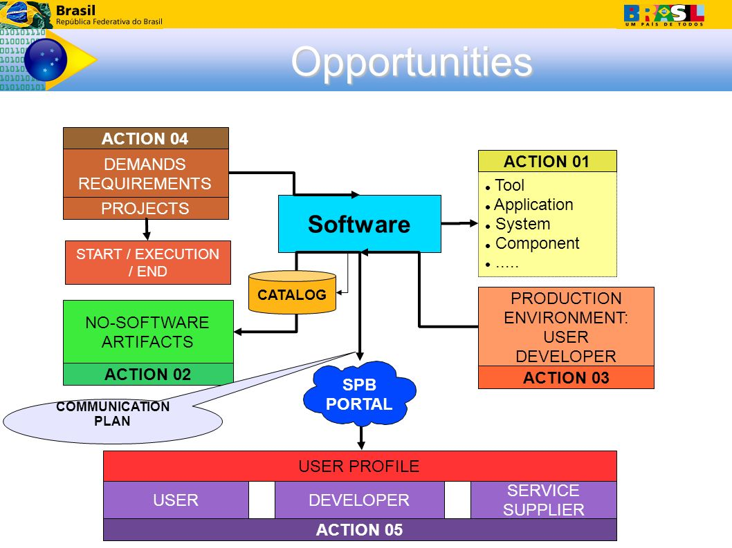 Software Tool Application System Component.....
