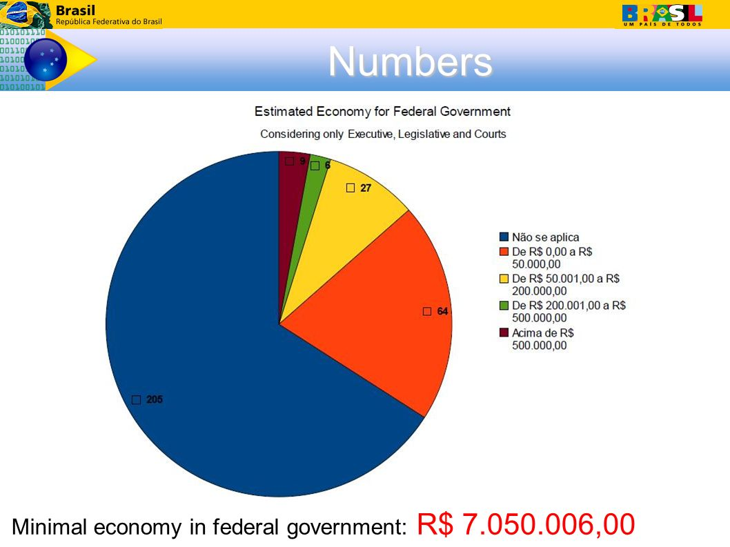 Numbers Minimal economy in federal government: R$ 7.050.006,00