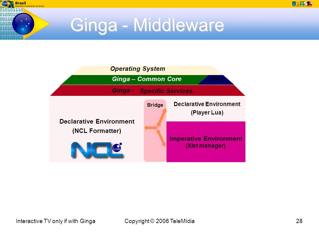 Interactive TV only if with GingaCopyright © 2006 TeleMídia28 Ginga - Middleware Ginga – Common Core Operating System JVM Conditional Access Return Channel Context Manager User Interface Media Players (JPEG, MPEG2, MPEG4, MP3, TXT, GIF, HTML-based etc.) Update Manager Graphic Manager Main A/V Adapter Application Trigger Data Stream Processor Section Filter Tunner Persistency Exibidores de Mídias ( JPEG, MPEG2, MPEG4, MP3, TXT, GIF, HTML-based, etc) Declarative Environment (NCL Formatter) Imperative Environment (Xlet manager) Declarative Environment (Player Lua) Bridge Ginga - Specific Services
