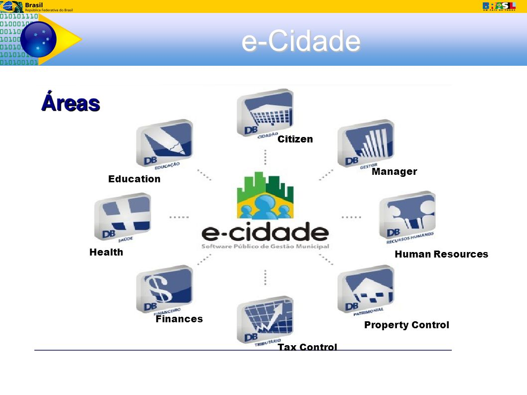 e-Cidade Citizen Manager Education Health Citizen Finances Tax Control Property Control Human Resources