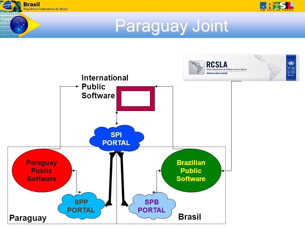 SPB PORTAL Brazilian Public Software International Public Software Paraguay Public Software SPP PORTAL SPI PORTAL Paraguay Paraguay Joint Brasil