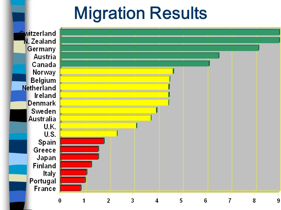 Migration Results
