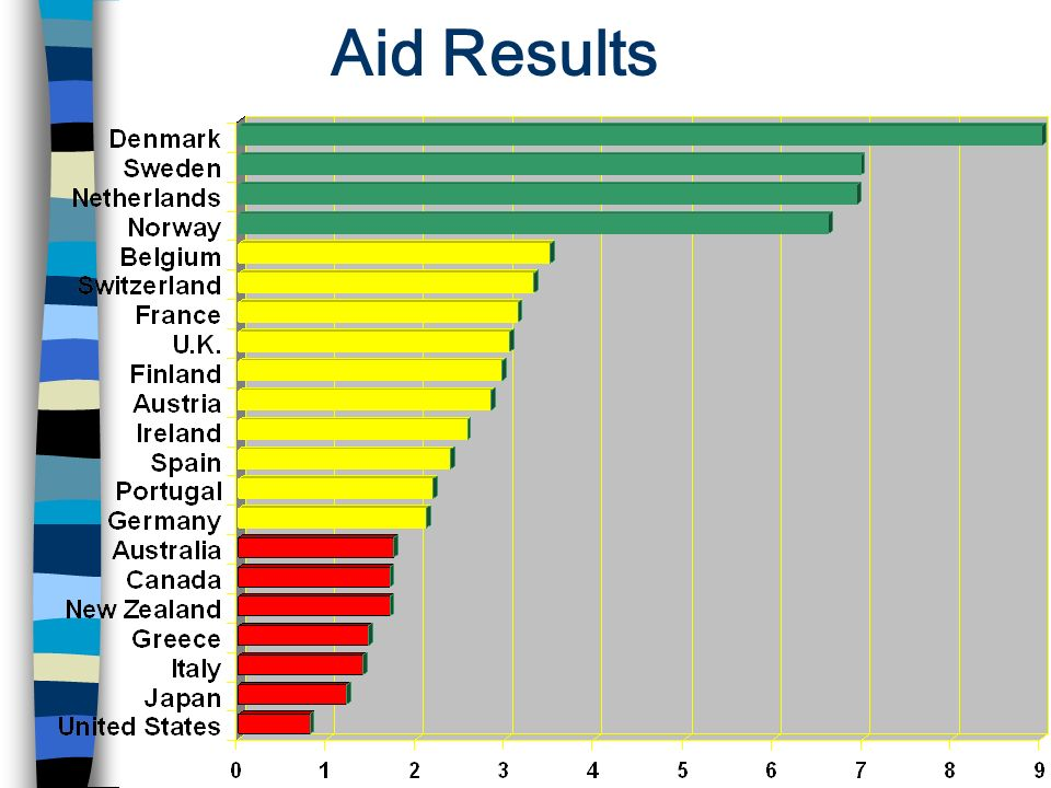 Aid Results