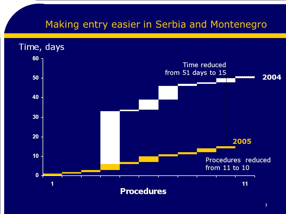 3 Making entry easier in Serbia and Montenegro Time reduced from 51 days to 15 Procedures reduced from 11 to 10 2004 2005
