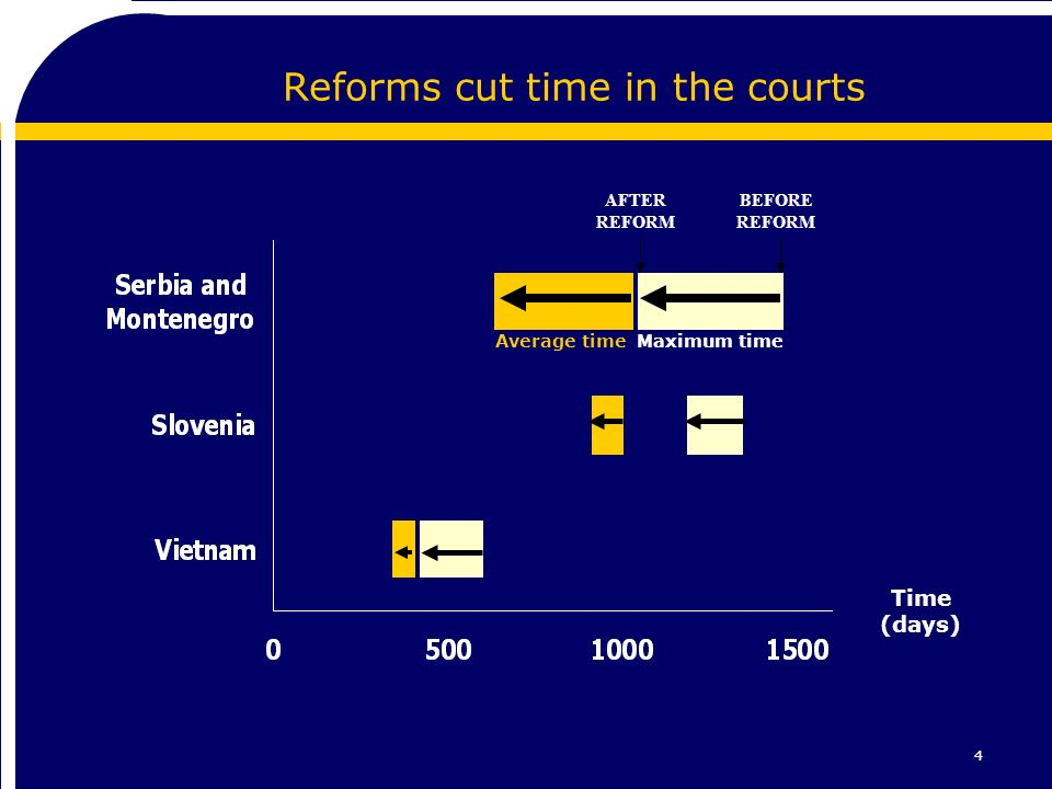 4 Reforms cut time in the courts Time (days) Average timeMaximum time BEFORE REFORM AFTER REFORM