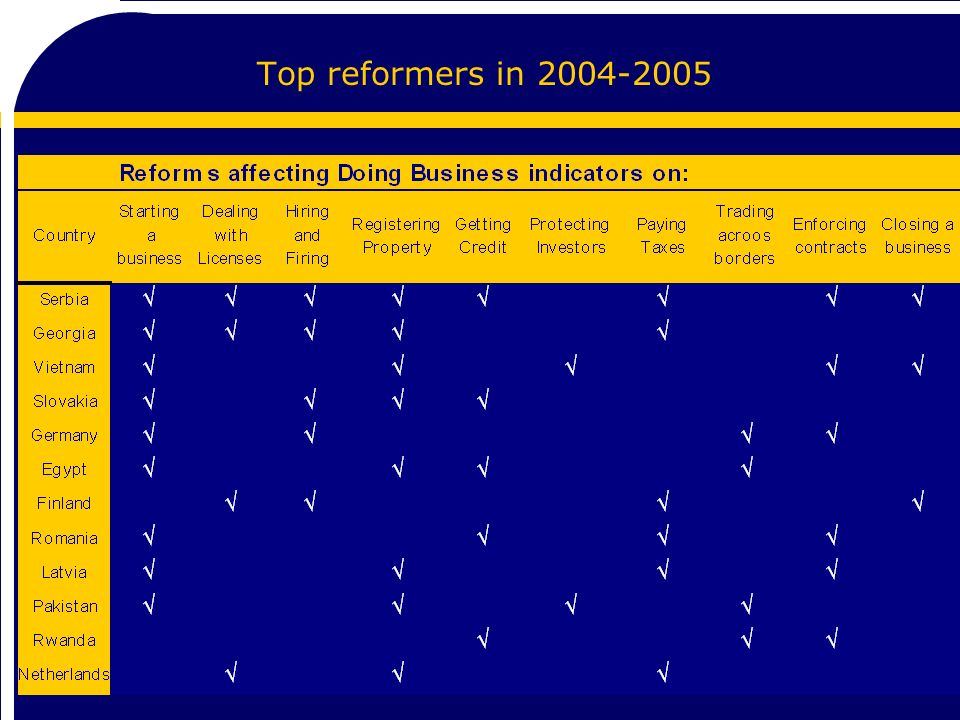 5 Top reformers in 2004-2005