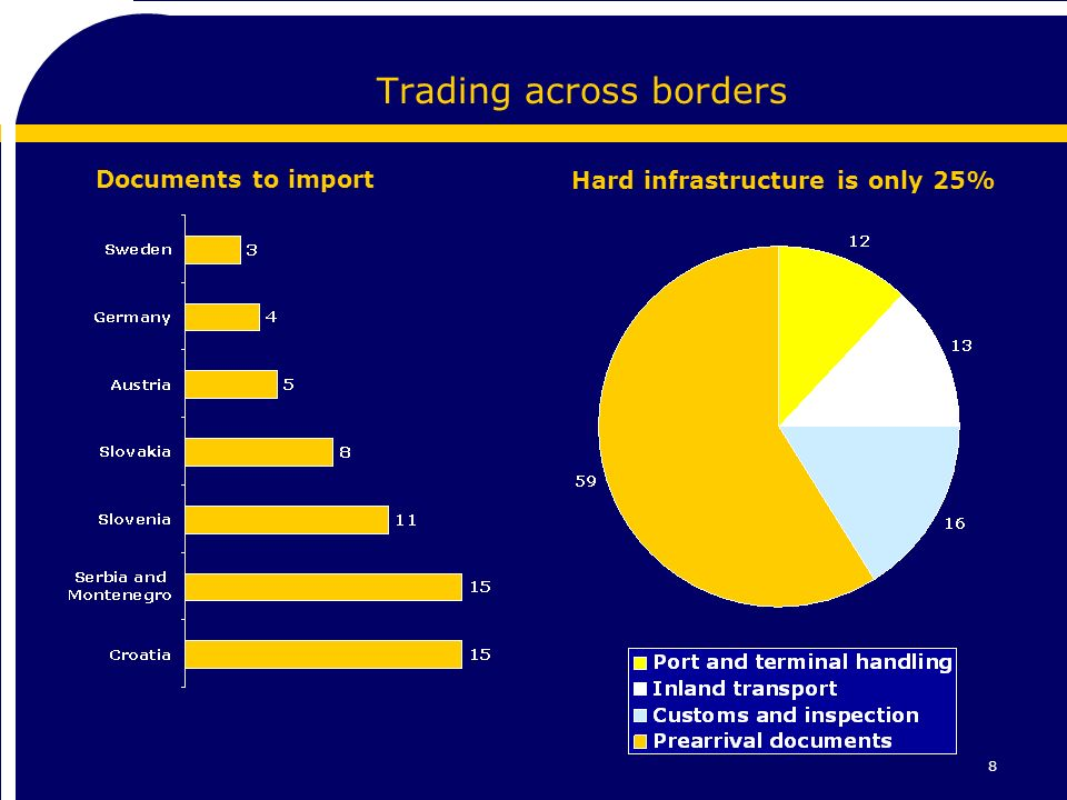 8 Trading across borders Documents to import Hard infrastructure is only 25%