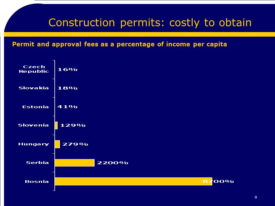9 Construction permits: costly to obtain Permit and approval fees as a percentage of income per capita