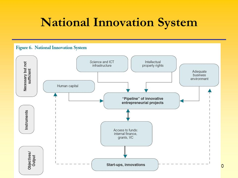 10 National Innovation System