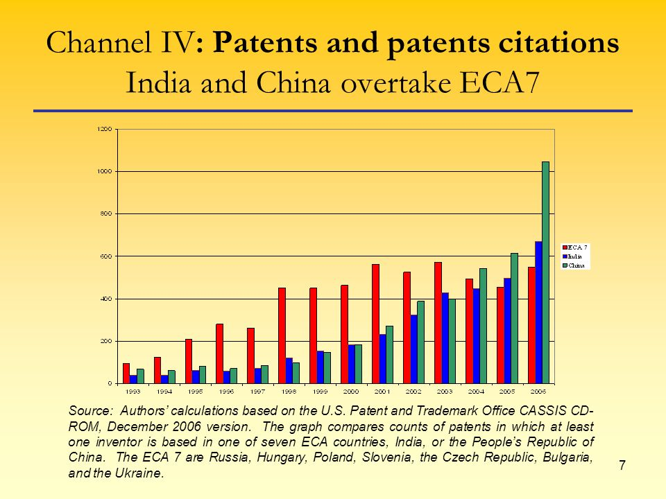 7 Channel IV: Patents and patents citations India and China overtake ECA7 Source: Authors calculations based on the U.S.