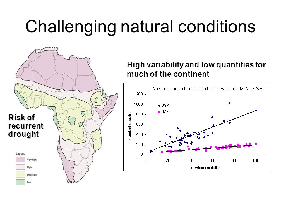 Challenging natural conditions Risk of recurrent drought High variability and low quantities for much of the continent