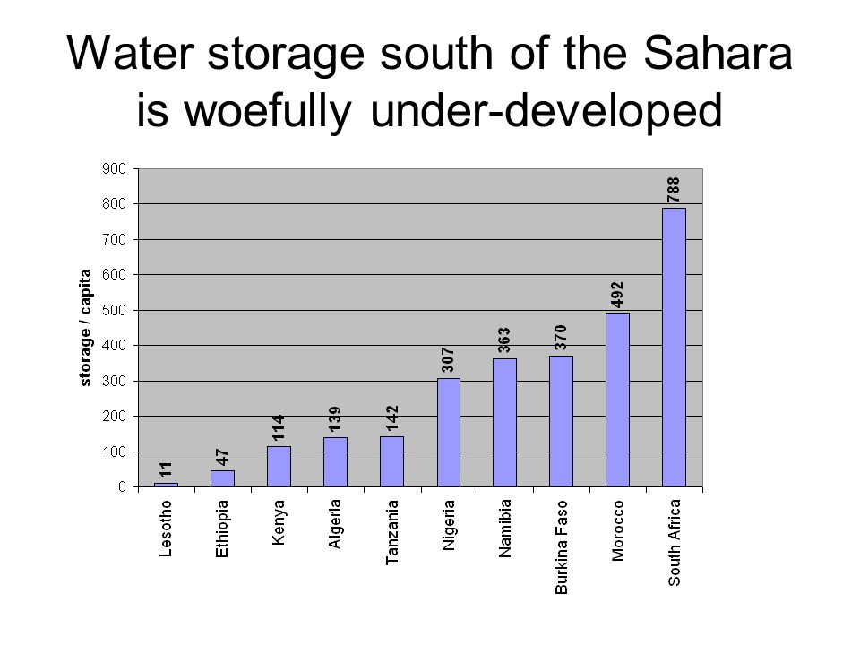 Water storage south of the Sahara is woefully under-developed