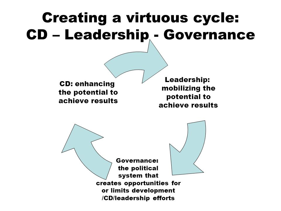 Creating a virtuous cycle: CD – Leadership - Governance Leadership: mobilizing the potential to achieve results Governance: the political system that creates opportunities for or limits development /CD/leadership efforts CD: enhancing the potential to achieve results