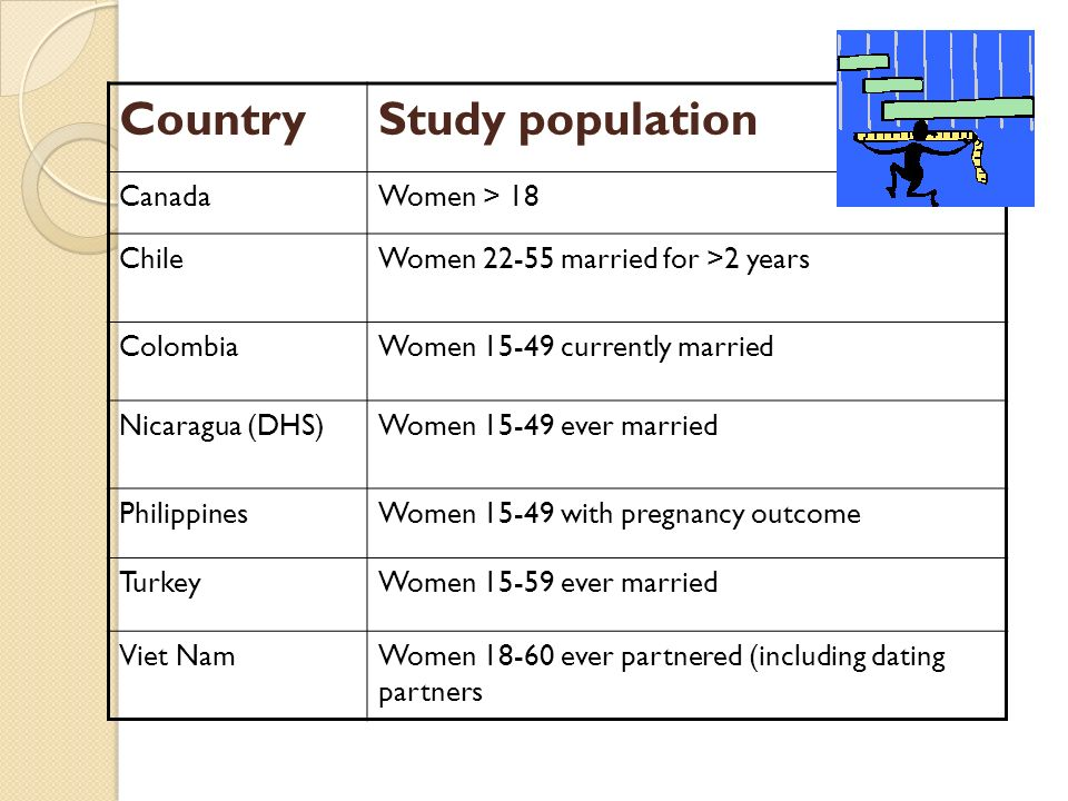 CountryStudy population CanadaWomen > 18 ChileWomen married for >2 years ColombiaWomen currently married Nicaragua (DHS)Women ever married PhilippinesWomen with pregnancy outcome TurkeyWomen ever married Viet NamWomen ever partnered (including dating partners