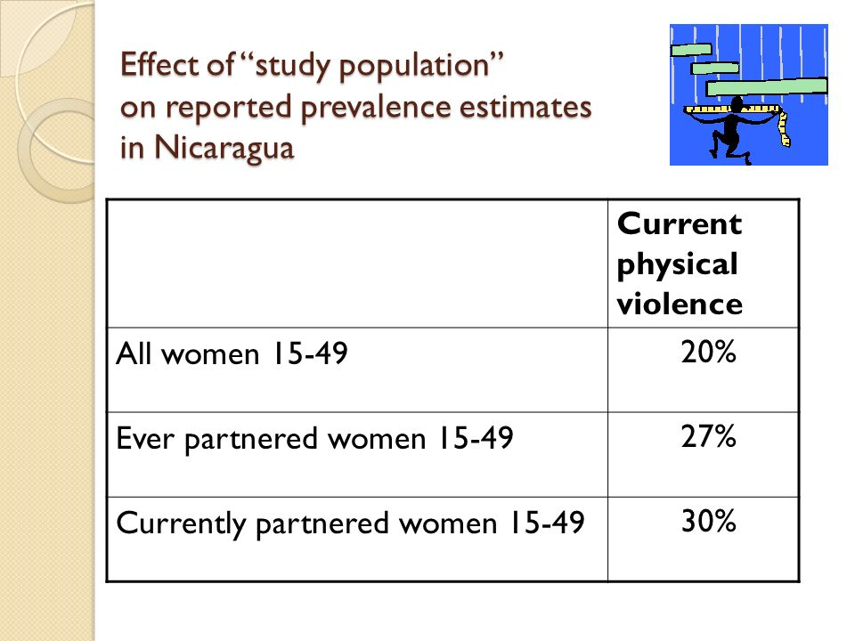 Effect of study population on reported prevalence estimates in Nicaragua Current physical violence All women % Ever partnered women % Currently partnered women %