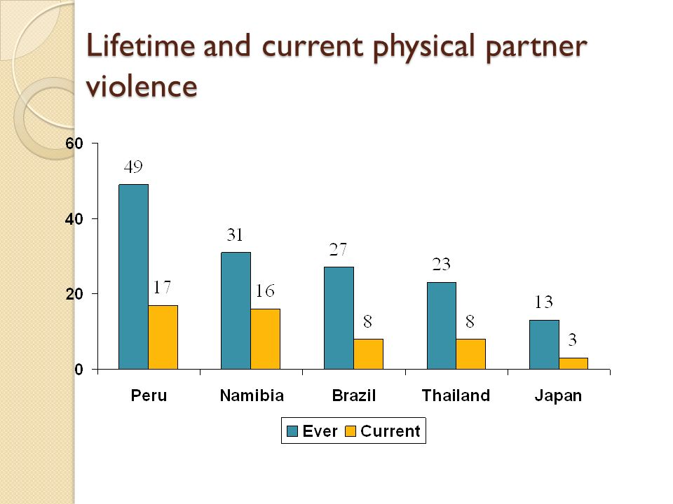 Lifetime and current physical partner violence
