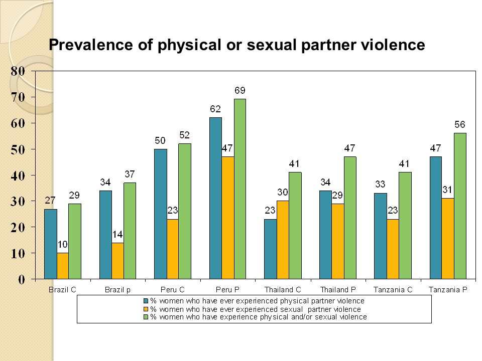 Prevalence of physical or sexual partner violence