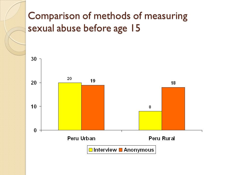 Comparison of methods of measuring sexual abuse before age 15