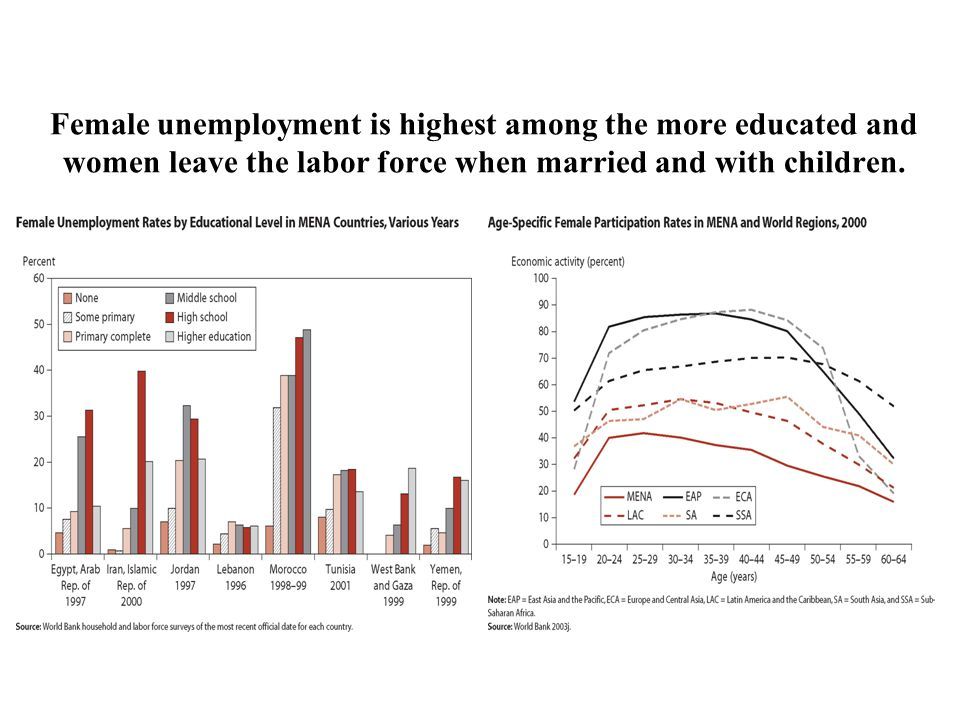 Female unemployment is highest among the more educated and women leave the labor force when married and with children.